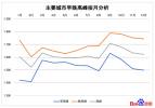百度地图年度拥堵报告:北京拥堵经济损失居首位