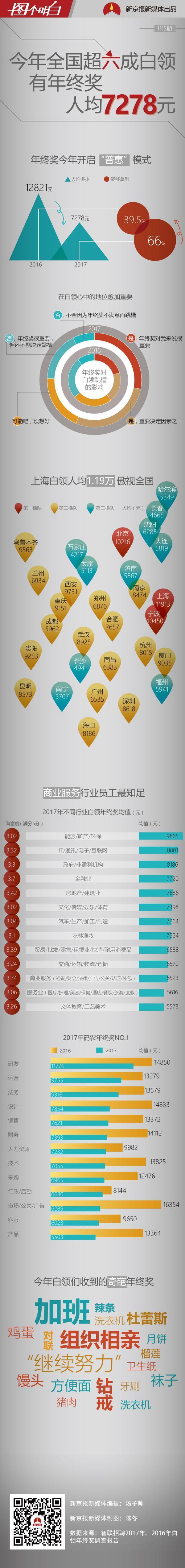 mg电子游戏网站网址:2017全国白领年终奖人均7278元 但不是钱越多越满意