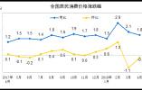 """4月CPI重回""""1时代"""" 生鲜食品价格继续降价"""