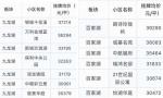 近40个小区单价破三 南京江宁二手房均价超越雨花台区