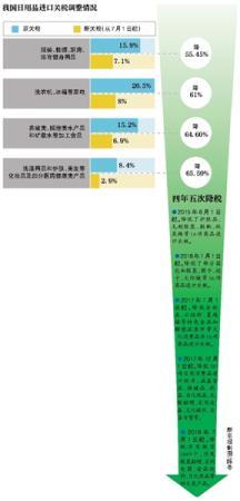 1449个税目降税 分析称降税助于吸引海外消费回流