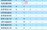 2018年军校在31省市区招生计划发布,在江苏要招413人