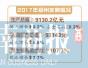 中原经济区成我国区域经济第四增长极 郑州总分第一