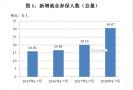 南京前7个月新增就业参保人数超30万 大学生占近七成