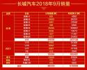四大品牌全线飘红 长城汽车9月销售8.67万辆 环比增35%