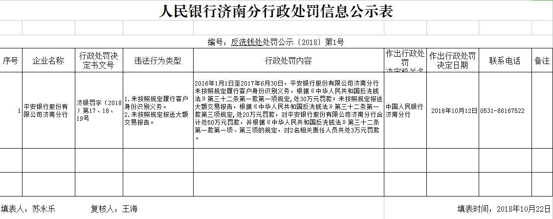 平安银行济南分行违反反洗钱法 被罚53万!