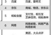 中国互联网企业100强榜单发布 河南锐之旗、中钢网上榜
