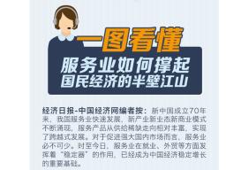 一图看懂丨服务业如何撑起国民经济的半壁江山