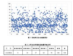 这份报告不光含金量高,含绿量更高!《中国上市公司环境责任信息披露评价报告(2019年度)》发布