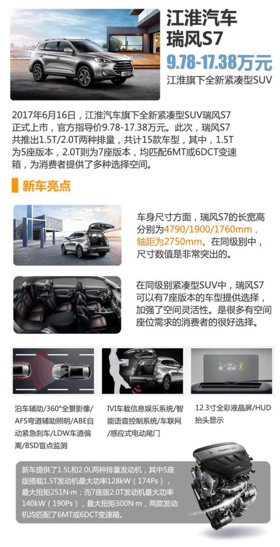 江淮瑞风S7上市 3款同级竞品SUV推荐(图)