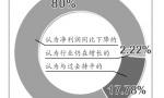 受电商冲击 郑州服装商圈往哪个方向转型?