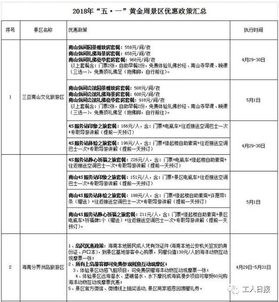 北京pk10的8码稳赢公式:5月1日开始 一大波旅游景区优惠等你来!
