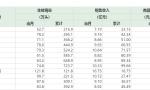 生猪市场价格大幅波动 牧原股份业绩或下滑