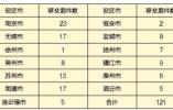 中央环保督察组向江苏移交第三十一批次信访问题线索 大气污染投诉集中
