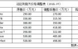 法拉利全系车型官降 最大降幅达53万元