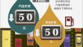成品油价迎年内第7次下调:加满一箱油将少花约2元