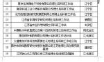 南京市新增22家优秀博士后科研工作站、省博士后创新实践基地