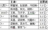 《上海堡垒》为流量明星关上中国电影的大门?这是好事